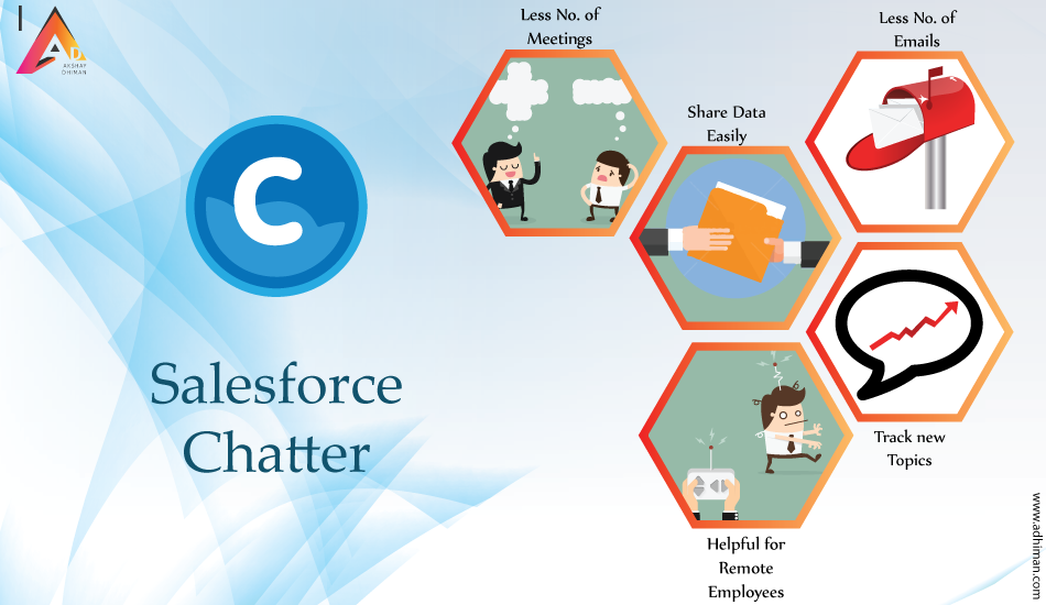 What Chatter User can do in Salesforce?