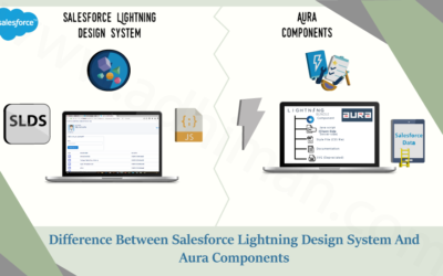 Difference Between SLDS & Aura Components