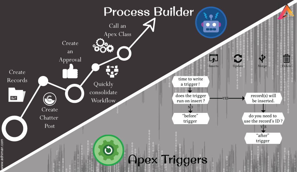 Process Builder Vs Apex Triggers –  Choosing Between Automation Tools